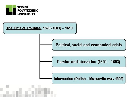 The Time of Troubles, 1598 (1603) – 1613 Political, social and economical crisis Famine