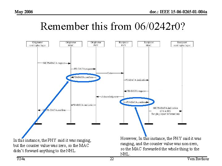 May 2006 doc. : IEEE 15 -06 -0265 -01 -004 a Remember this from