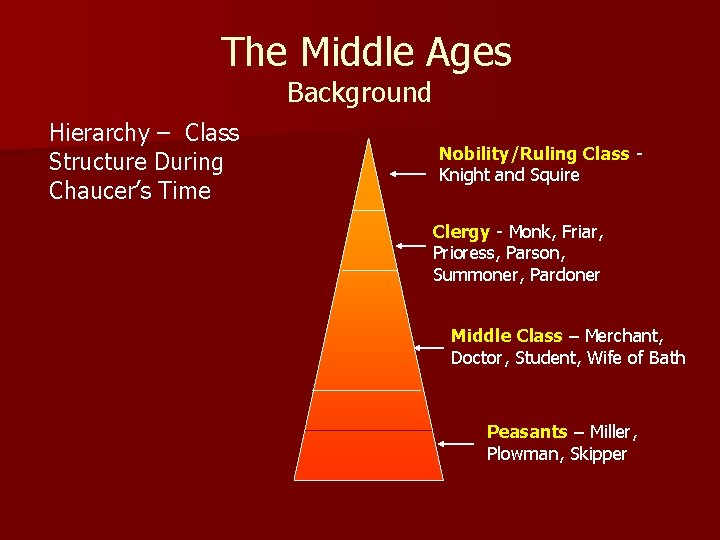 The Middle Ages Background Hierarchy – Class Structure During Chaucer's Time Nobility/Ruling Class Knight