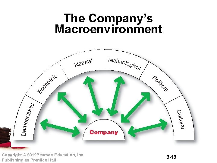 The Company's Macroenvironment Copyright © 2012 Pearson Education, Inc. Publishing as Prentice Hall 3