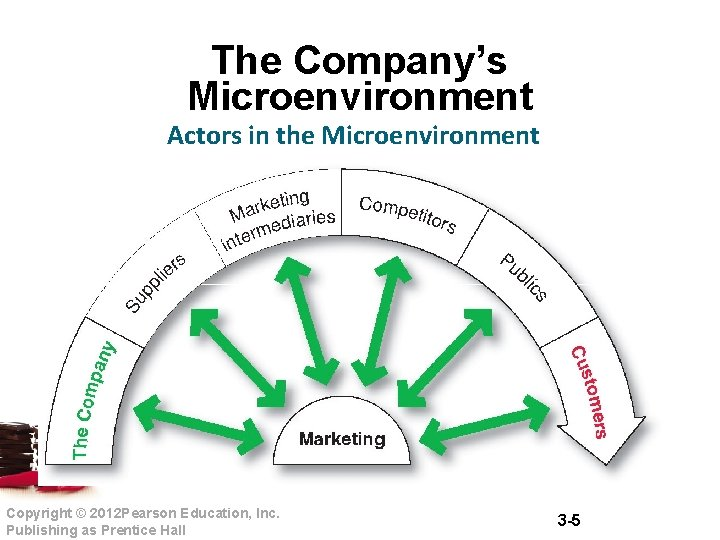 The Company's Microenvironment Actors in the Microenvironment Copyright © 2012 Pearson Education, Inc. Publishing
