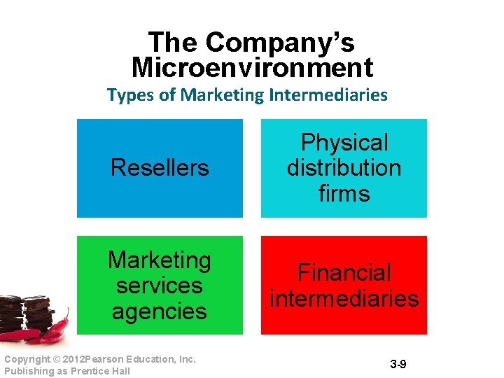 The Company's Microenvironment Types of Marketing Intermediaries Resellers Physical distribution firms Marketing services agencies