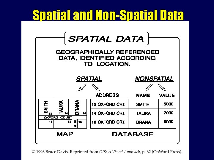 Spatial and Non-Spatial Data