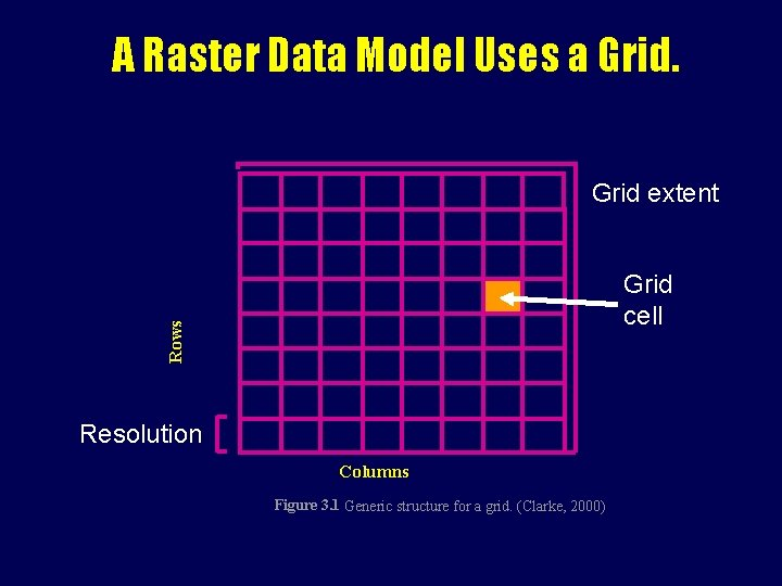 A Raster Data Model Uses a Grid extent Rows Grid cell Resolution Columns Figure