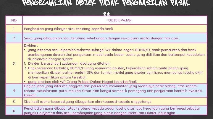 NO PENGECUALIAN OBJEK PAJAK PENGHASILAN PASAL 23 OBJEK PAJAK 1 Penghasilan yang dibayar atau
