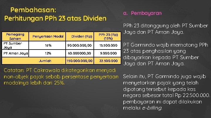 Pembahasan: Perhitungan PPh 23 atas Dividen Pemegang Saham PT Sumber Jaya PT Aman Jaya