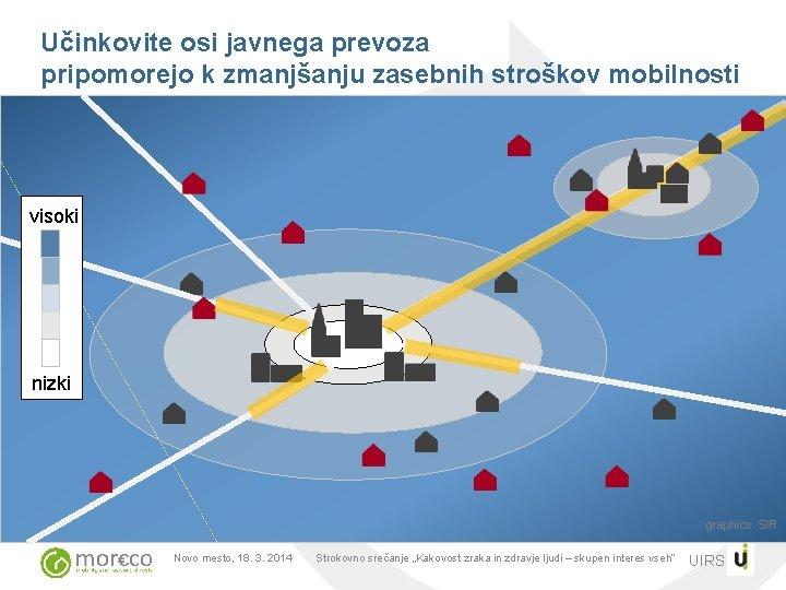 Učinkovite osi javnega prevoza pripomorejo k zmanjšanju zasebnih stroškov mobilnosti visoki nizki graphics. SIR