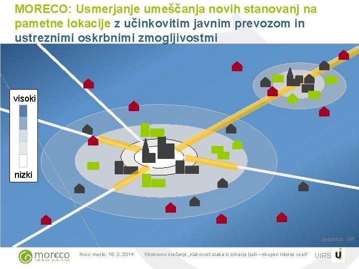 MORECO: Usmerjanje umeščanja novih stanovanj na pametne lokacije z učinkovitim javnim prevozom in ustreznimi