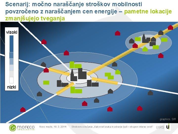 Scenarij: močno naraščanje stroškov mobilnosti povzročeno z naraščanjem cen energije – pametne lokacije zmanjšujejo