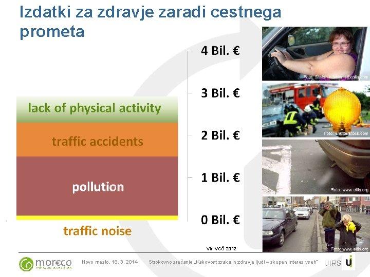 Izdatki za zdravje zaradi cestnega prometa Vir: VCÖ 2012 Novo mesto, 18. 3. 2014