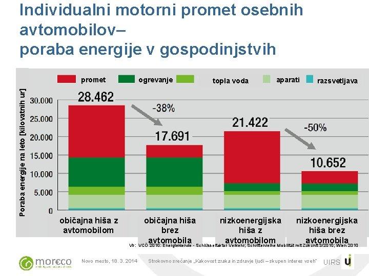 Individualni motorni promet osebnih avtomobilov– poraba energije v gospodinjstvih Poraba energije na leto [kilovatnih