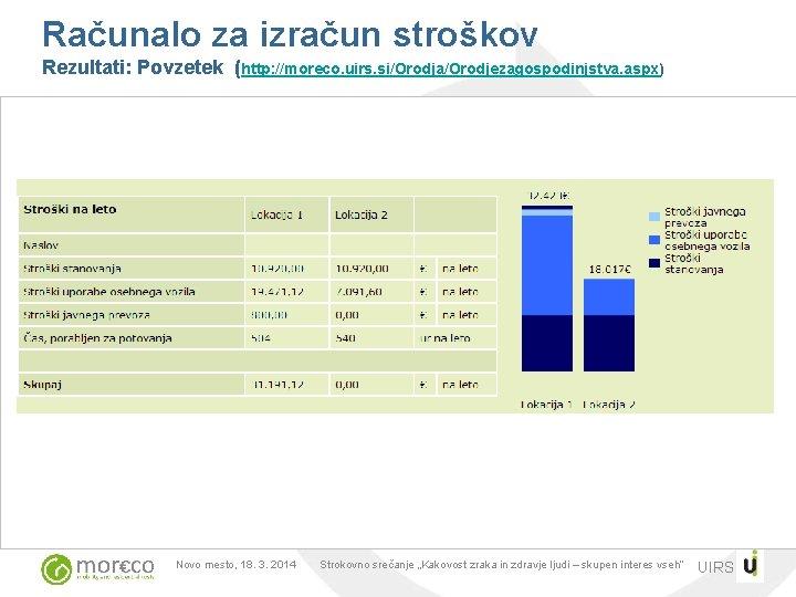Računalo za izračun stroškov Rezultati: Povzetek (http: //moreco. uirs. si/Orodja/Orodjezagospodinjstva. aspx) graphics: RSA Novo