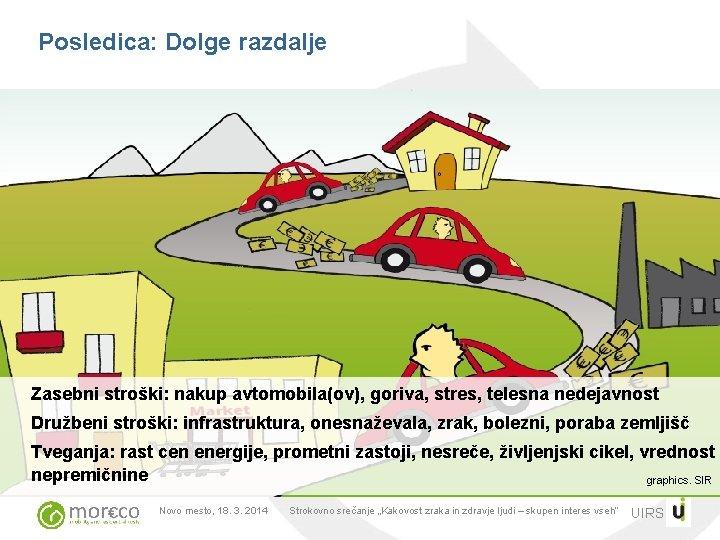 Posledica: Dolge razdalje Zasebni stroški: nakup avtomobila(ov), goriva, stres, telesna nedejavnost Družbeni stroški: infrastruktura,