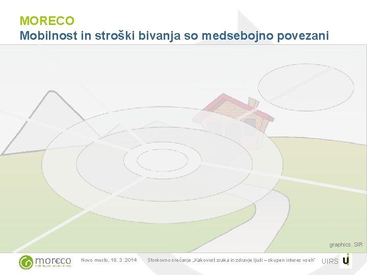 MORECO Mobilnost in stroški bivanja so medsebojno povezani graphics. SIR Novo mesto, 18. 3.