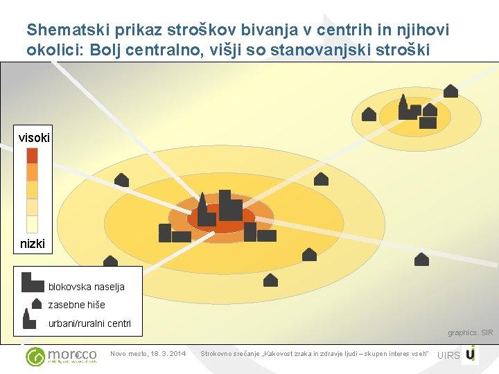 Shematski prikaz stroškov bivanja v centrih in njihovi okolici: Bolj centralno, višji so stanovanjski