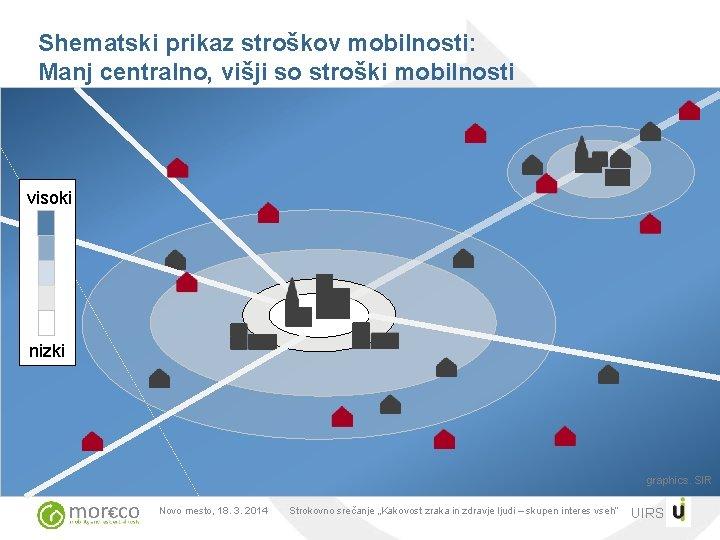 Shematski prikaz stroškov mobilnosti: Manj centralno, višji so stroški mobilnosti visoki nizki graphics. SIR