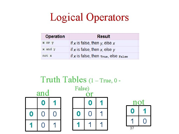 Logical Operators Truth Tables (1 – True, 0 False) and or 0 1 0