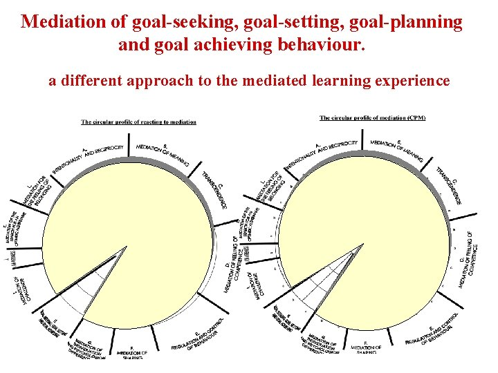 Mediation of goal-seeking, goal-setting, goal-planning and goal achieving behaviour. a different approach to the