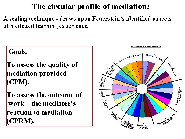 The circular profile of mediation: A scaling technique - draws upon Feuerstein's identified aspects