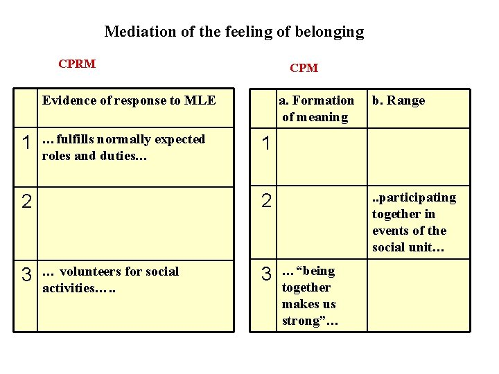 Mediation of the feeling of belonging CPRM CPM Evidence of response to MLE 1