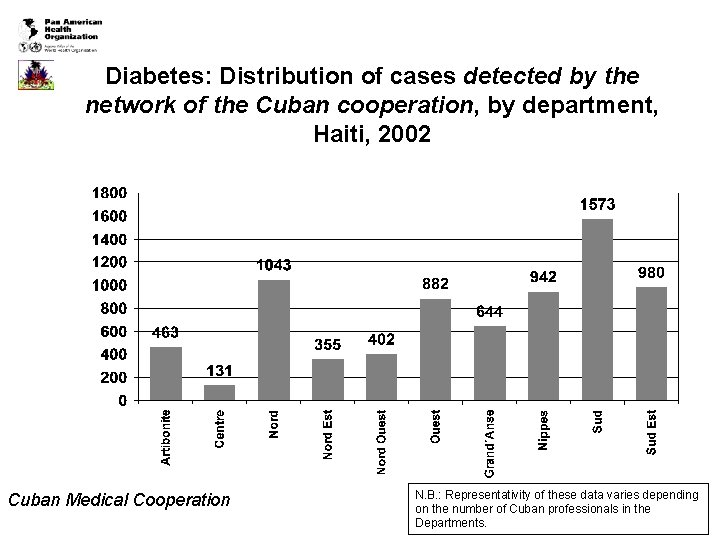 Diabetes: Distribution of cases detected by the network of the Cuban cooperation, by department,