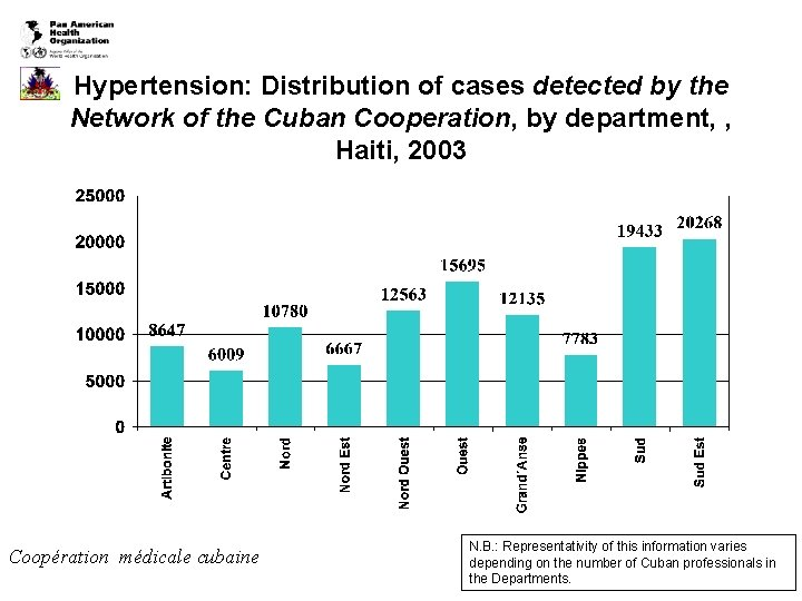 Hypertension: Distribution of cases detected by the Network of the Cuban Cooperation, by department,