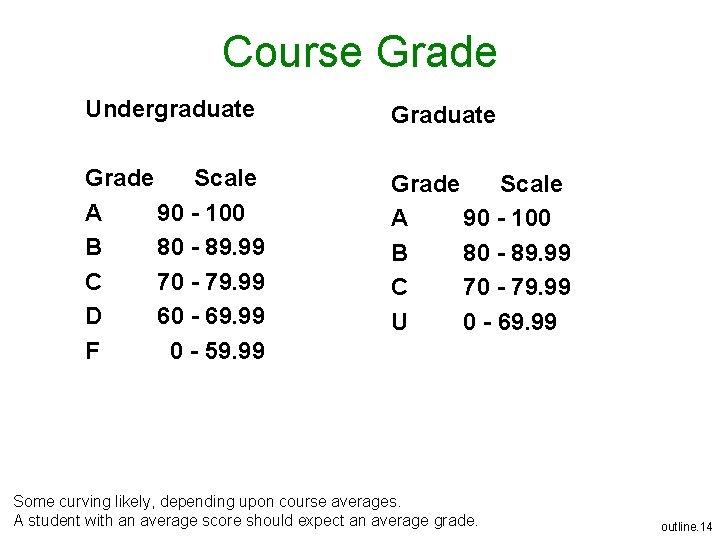 Course Grade Undergraduate Grade Scale A 90 - 100 B 80 - 89. 99