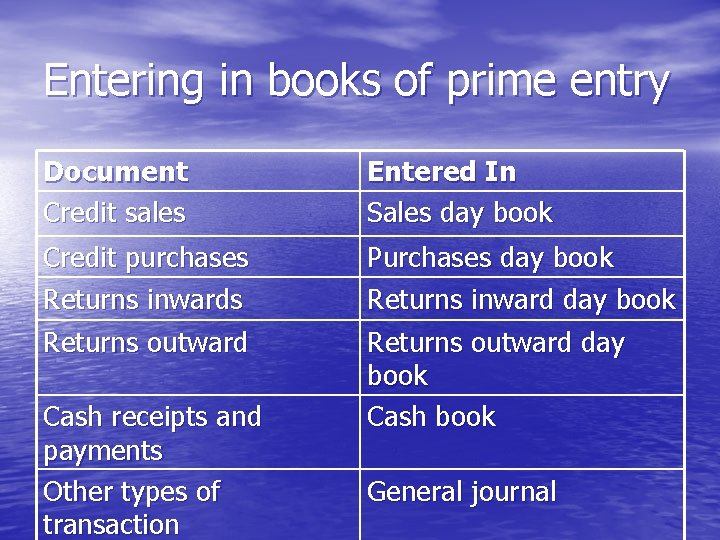 Entering in books of prime entry Document Credit sales Entered In Sales day book