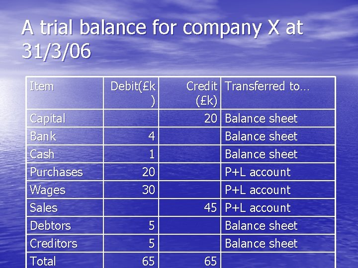 A trial balance for company X at 31/3/06 Item Capital Bank Cash Purchases Wages