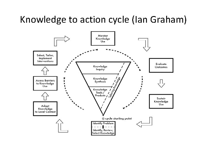 Knowledge to action cycle (Ian Graham)