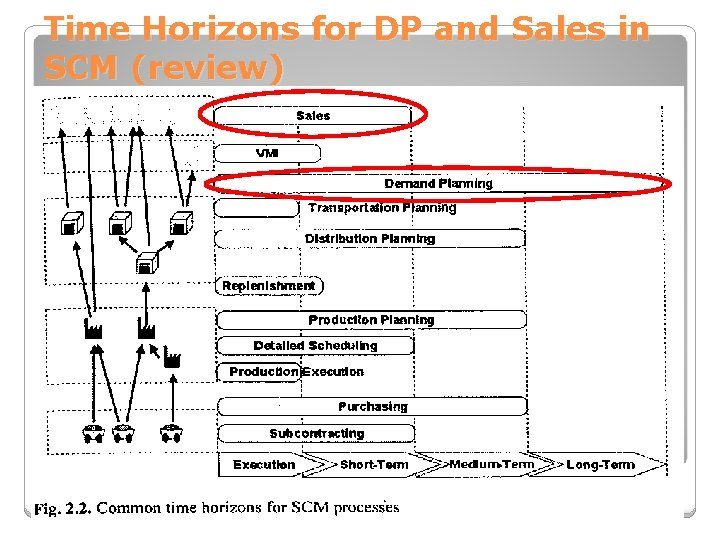 Time Horizons for DP and Sales in SCM (review)