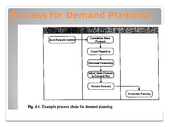 Process for Demand Planning