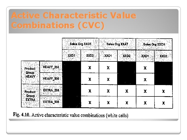 Active Characteristic Value Combinations (CVC)