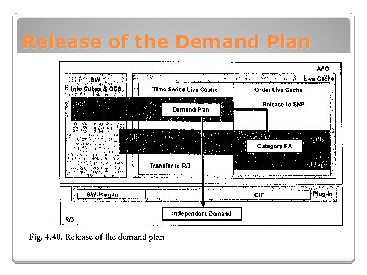 Release of the Demand Plan