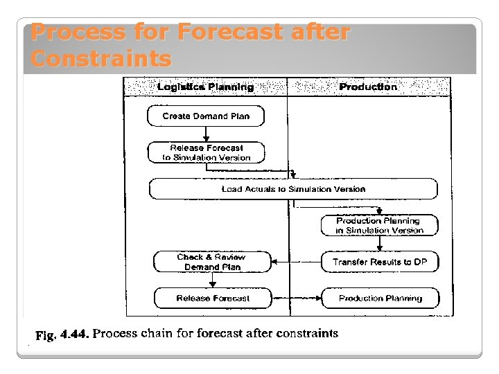 Process for Forecast after Constraints