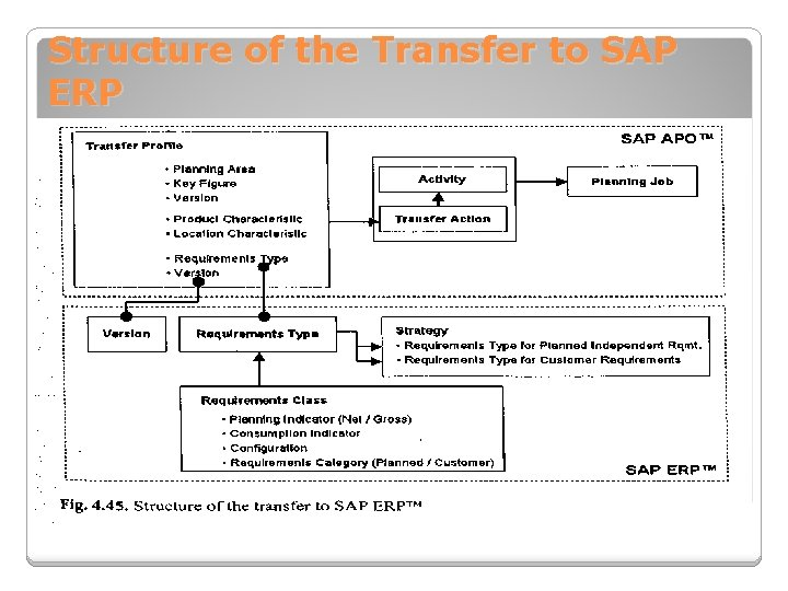 Structure of the Transfer to SAP ERP