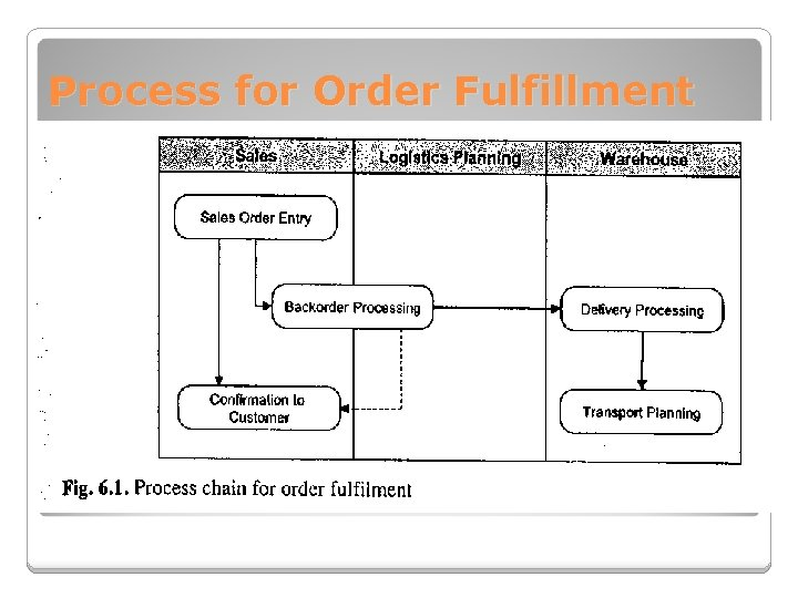 Process for Order Fulfillment