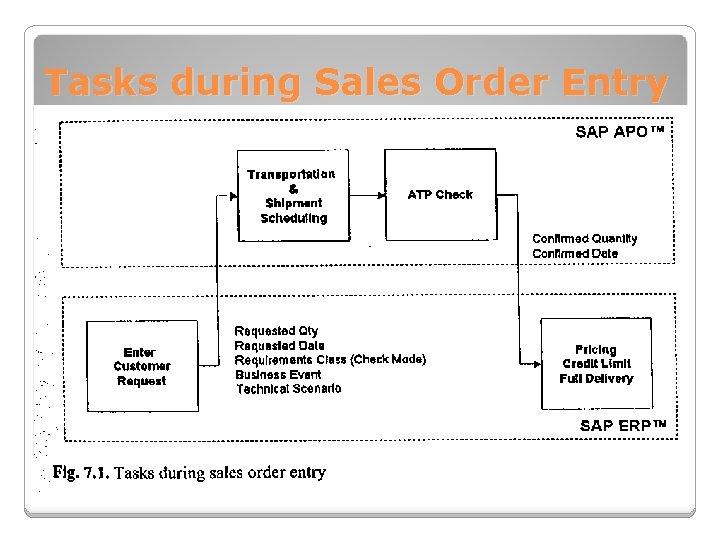 Tasks during Sales Order Entry