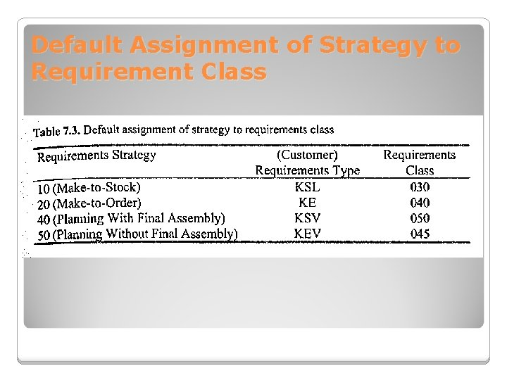 Default Assignment of Strategy to Requirement Class