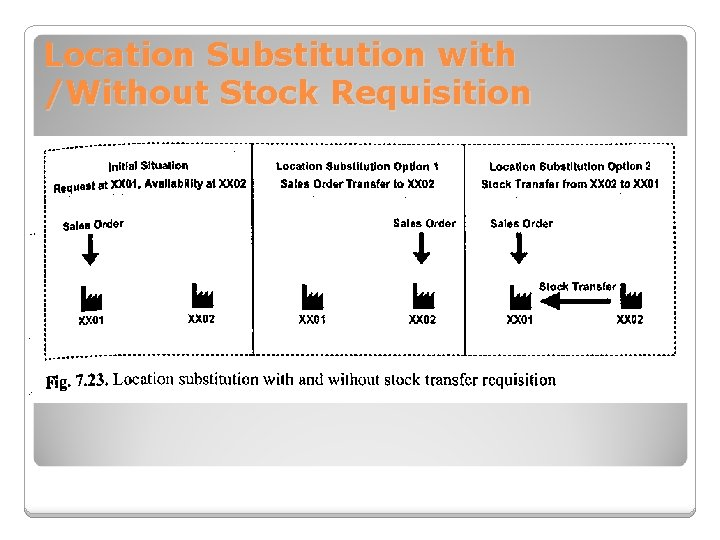 Location Substitution with /Without Stock Requisition