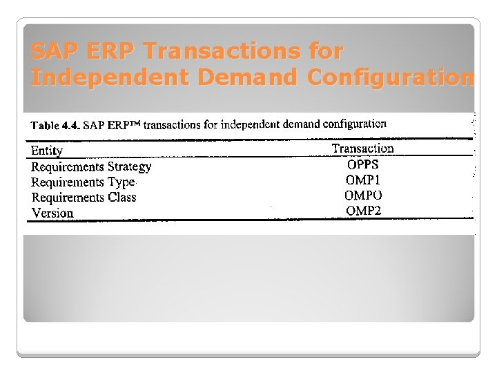 SAP ERP Transactions for Independent Demand Configuration