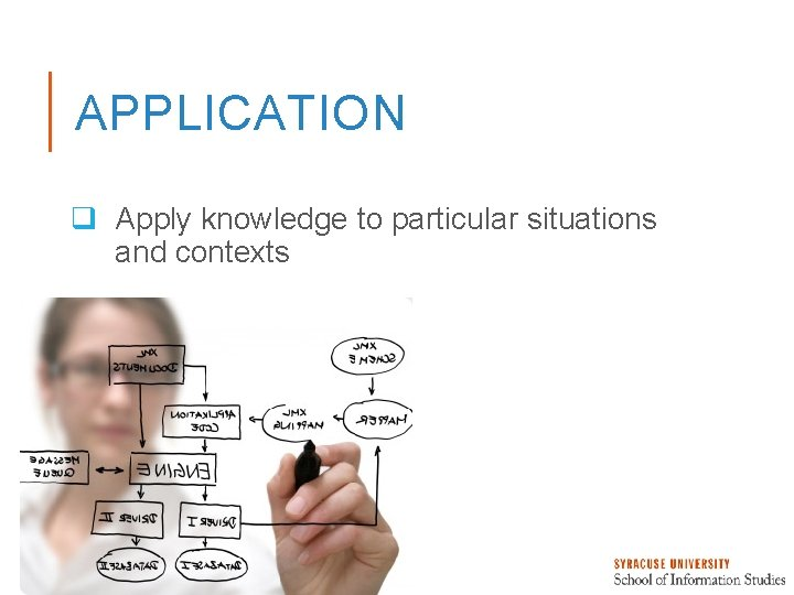 APPLICATION q Apply knowledge to particular situations and contexts