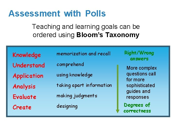 Assessment with Polls Teaching and learning goals can be ordered using Bloom's Taxonomy Knowledge