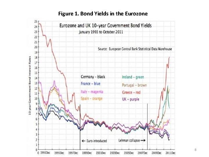 Figure 1. Bond Yields in the Eurozone 8