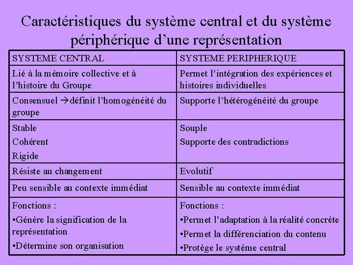 Caractéristiques du système central et du système périphérique d'une représentation SYSTEME CENTRAL SYSTEME PERIPHERIQUE
