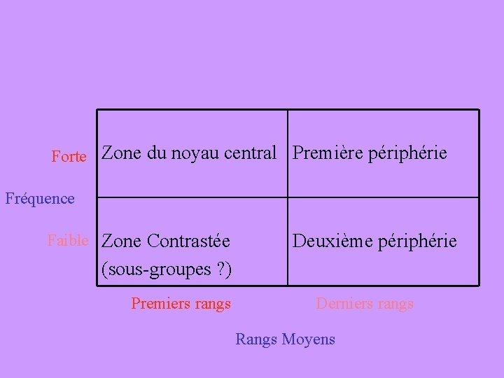 Forte Zone du noyau central Première périphérie Fréquence Faible Zone Contrastée Deuxième périphérie (sous-groupes