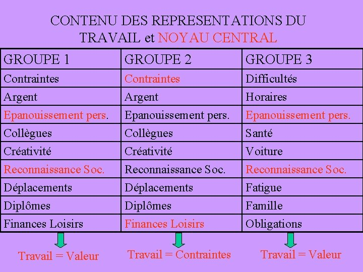 CONTENU DES REPRESENTATIONS DU TRAVAIL et NOYAU CENTRAL GROUPE 1 GROUPE 2 GROUPE 3