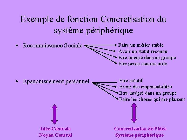 Exemple de fonction Concrétisation du système périphérique • Reconnaissance Sociale Faire un métier stable