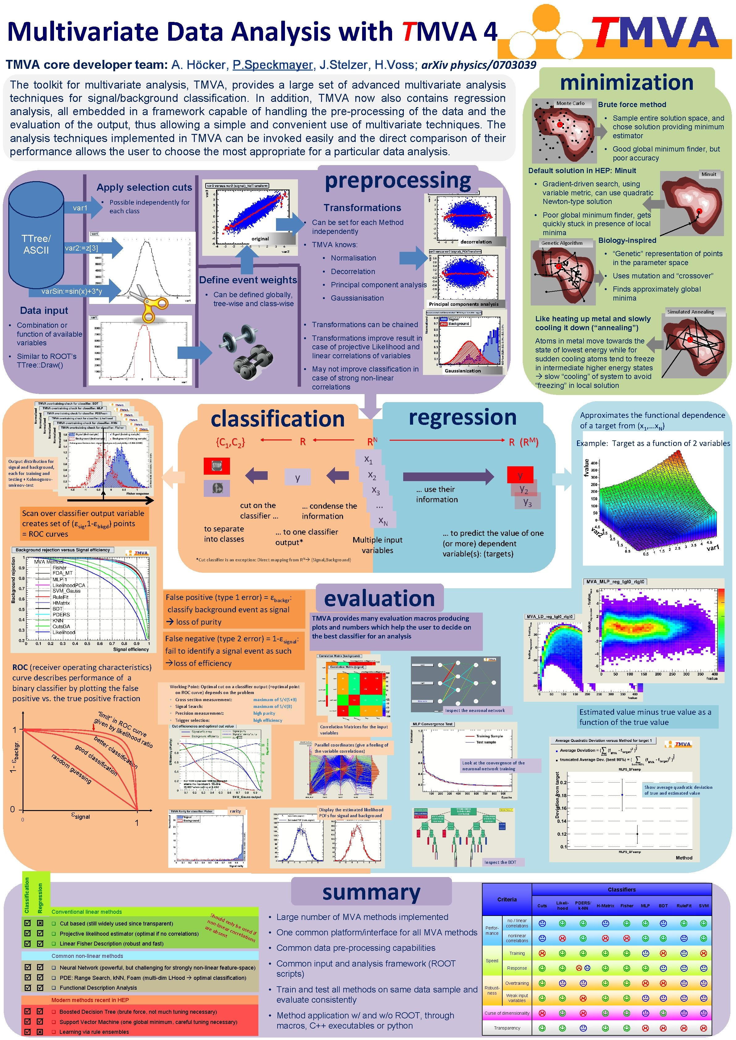 Multivariate Data Analysis with TMVA 4 TMVA core developer team: A. Höcker, P. Speckmayer,
