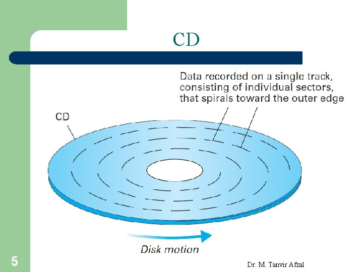 CD 5 Dr. M. Tanvir Afzal